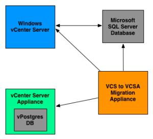 vcs-to-vcsa-converter-appliance-diagram